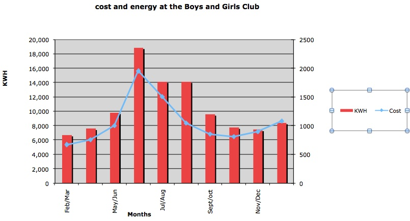 Variation of energy use with cost for 2010