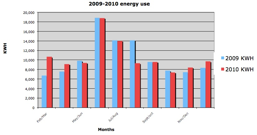 Monthly energy consumption at the club for 2009 and 2010
